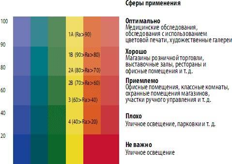 Индекс цветопередачи cri