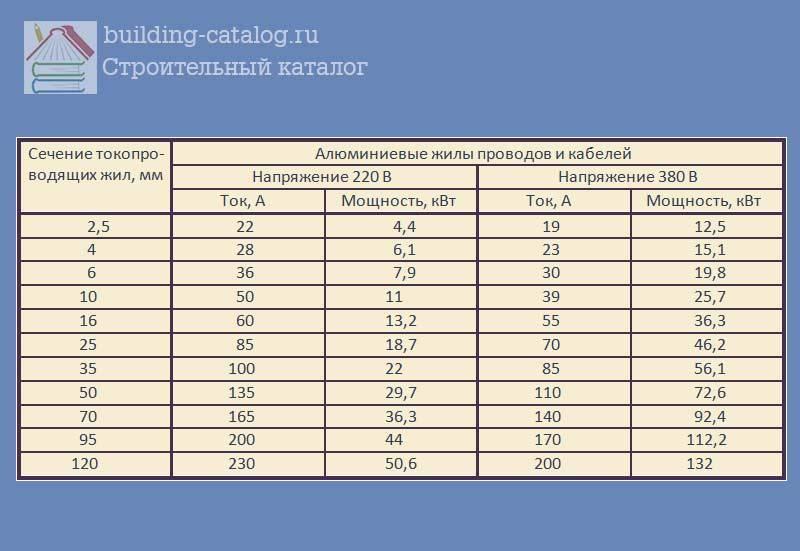 Расчет сечения кабеля по мощности: таблицы и формулы - vodatyt.ru