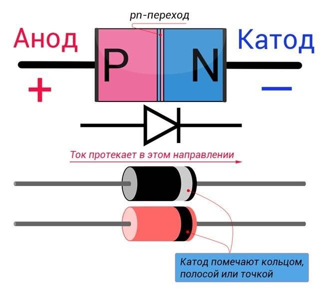 Диод обозначение: анод катод, подключение на схеме, где плюс и минус, полярность