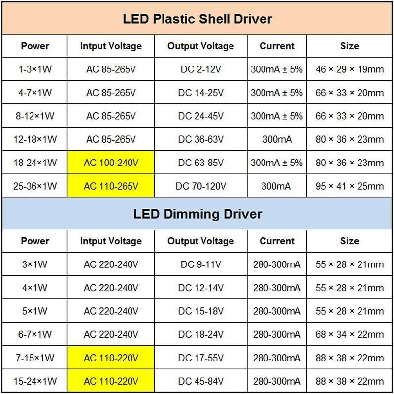 Как подобрать драйвер светодиодной лампы: виды, назначение + особенности подключения