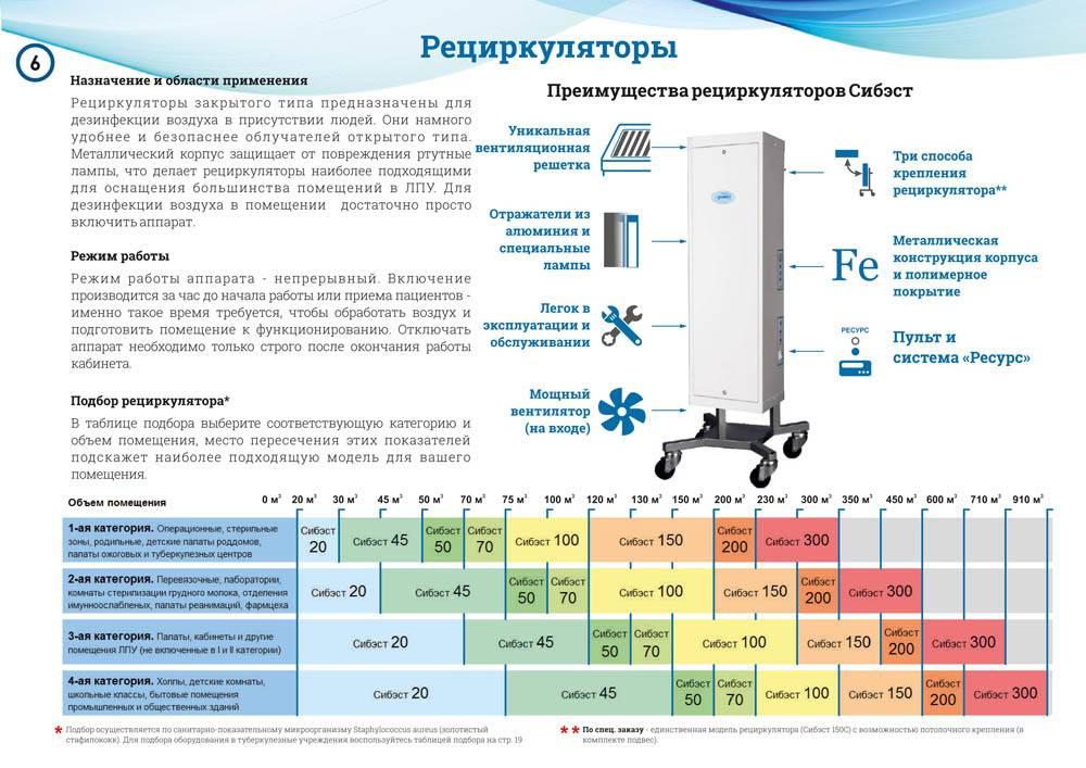 Кварцевая лампа для дезинфекции: что это, принцип работы, виды, инструкция, стоимость, советы