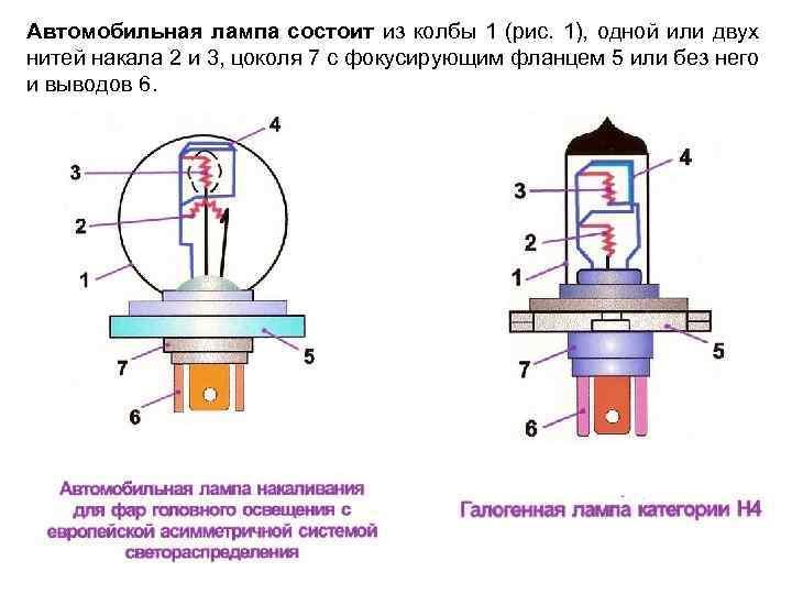 Описание и виды потолочных светильников