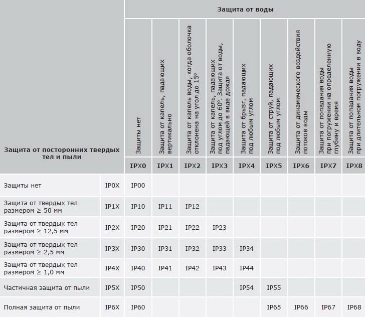 Степень защиты ip: расшифровка, что означают цифры пылевлагозащиты