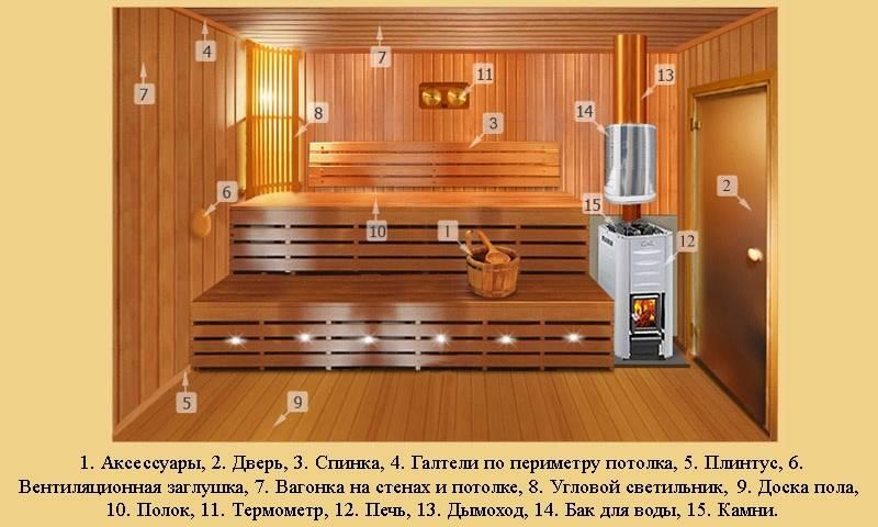Проводка и светильники для бани в парилку