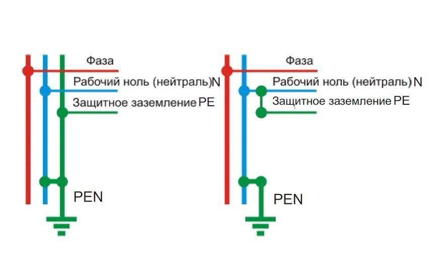 Как отличить ноль от земли если провода одного цвета?