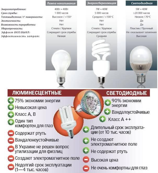 Светодиоды: плюсы и минусы led. стоит ли покупать светодиодные лампы led?