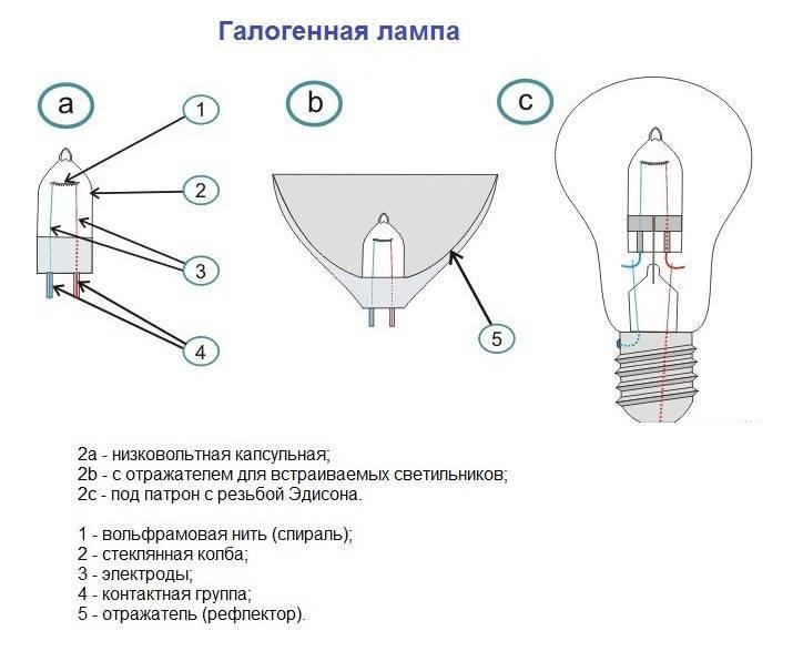 Замена галогенных ламп на светодиодные: зачем и нужно ли это делать