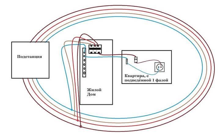 Что такое фаза и ноль в электричестве – советы электрика