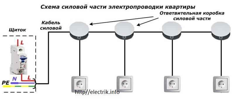Установка электрических розеток своими руками