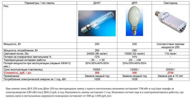 Дрл 250 световой поток светодиодный аналог: дрл или днат — что лучше