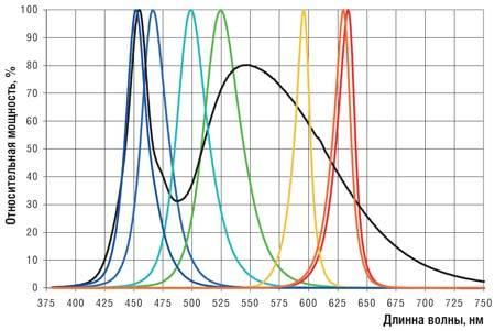 Как выбрать фонарь на светодиоде cree xm-l t6