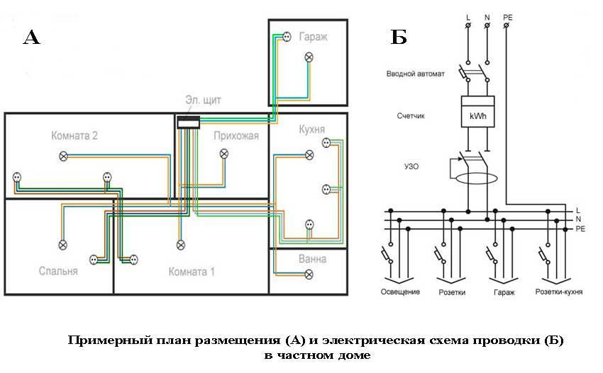 Электропроводка в квартире своими руками – пошаговая схема, монтаж проводки и разводка для квартиры