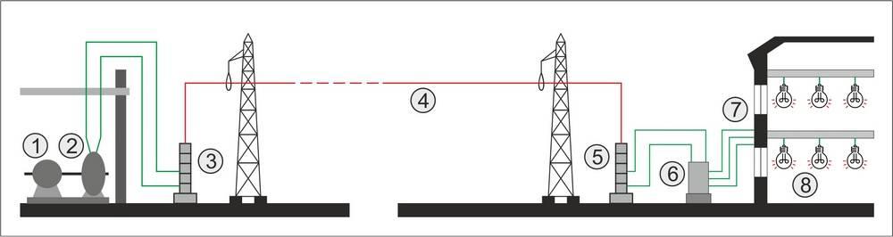 Справочник электрика: передача электроэнергии. путь от электростанции к потребителю. сокращение потерь при передаче электроэнергии.