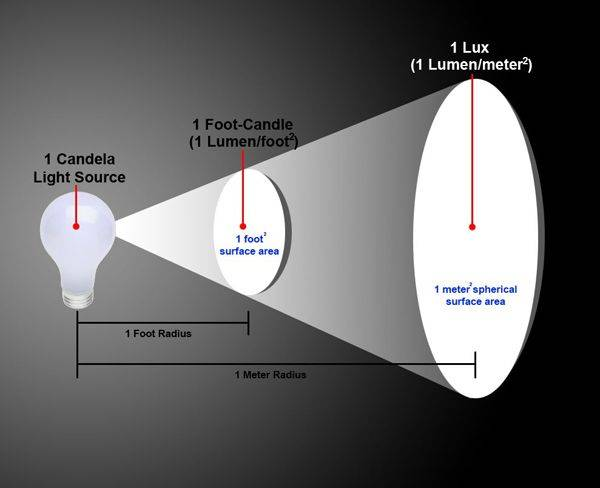 Как люксы перевести в люмены: калькулятор перевода люксов в люмены