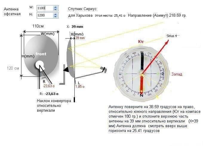 Настройка антенны триколор тв на спутник самостоятельно без приборов