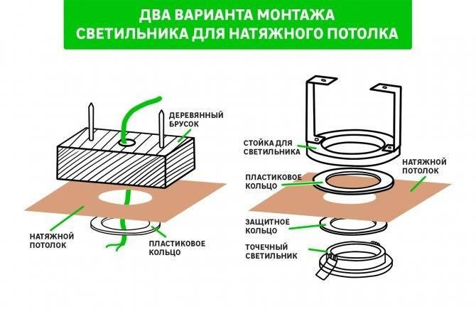 Установка точечных светильников: пошаговая инструкция