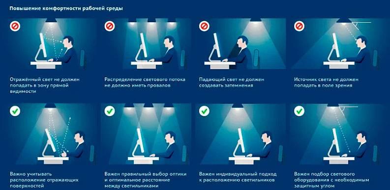 Требования к освещению офисных помещений по санпин