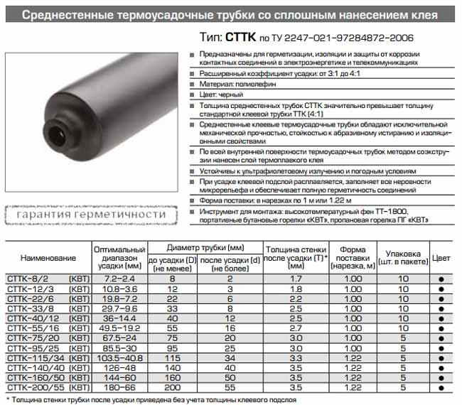Изоляция проводов термоусадкой pvsservice.ru