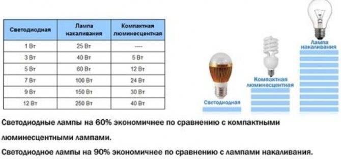 Реальная окупаемость светодиодных ламп. расчет окупаемости светодиодной лампы.