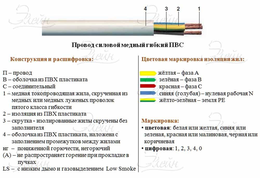 Кабель nym. устройство и применение. характеристики и как выбрать