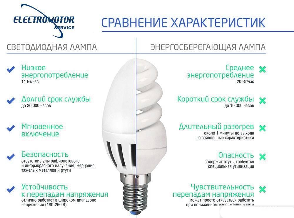 Энергосберегающие лампы – виды и характеристики