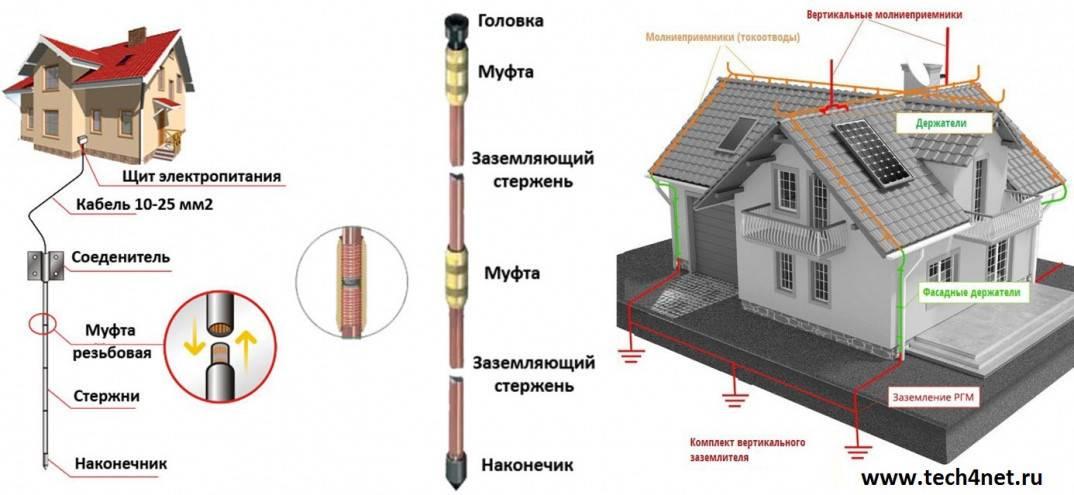 Молниезащита зданий согласно правилам пуэ, госту и другим нормативным требованиям
