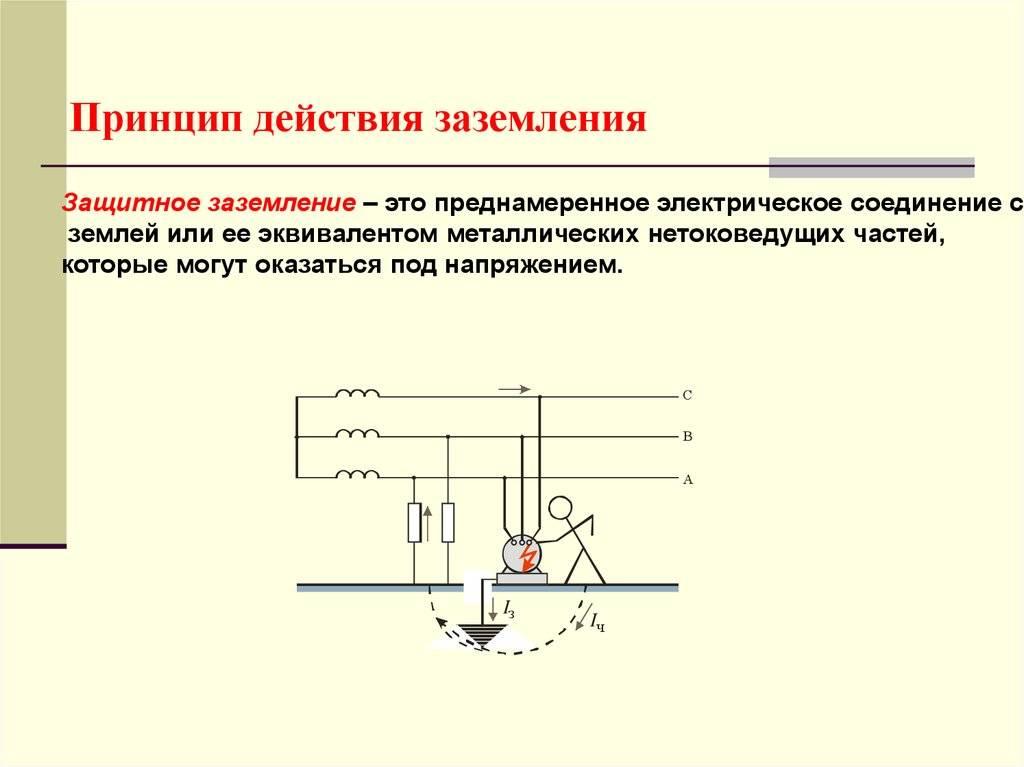 Заземляющие устройства: назначение, принцип работы и особенности применения :: syl.ru