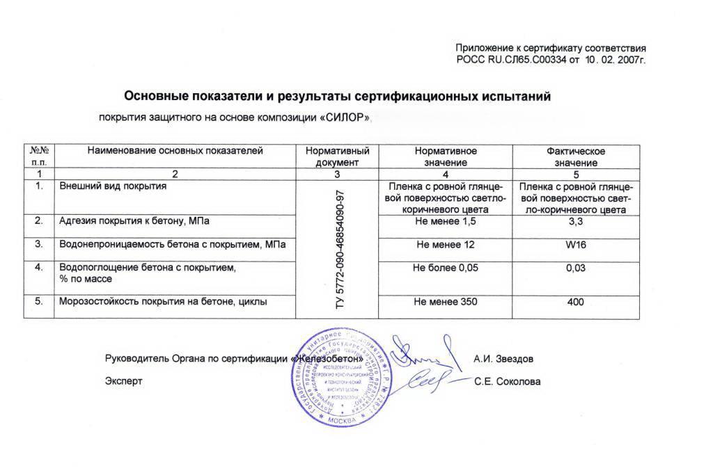 Акт проверки сопротивления изоляции и заземления - electrik-ufa.ru
