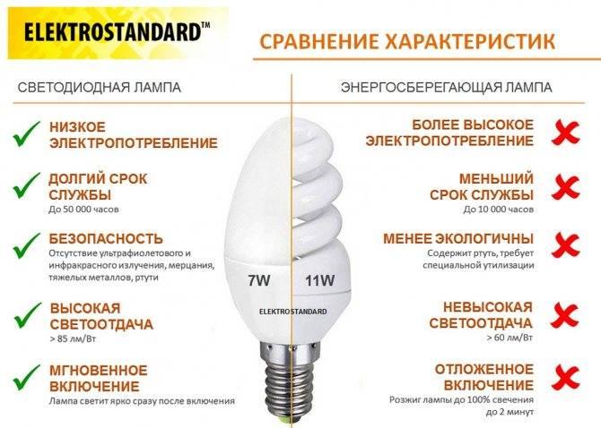 Осветительные приборы. классификация по различным признакам.