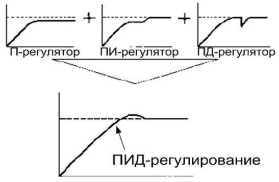 Настройка пид-регуляторов: так ли страшен чёрт, как его малюют? часть 1. одноконтурная система