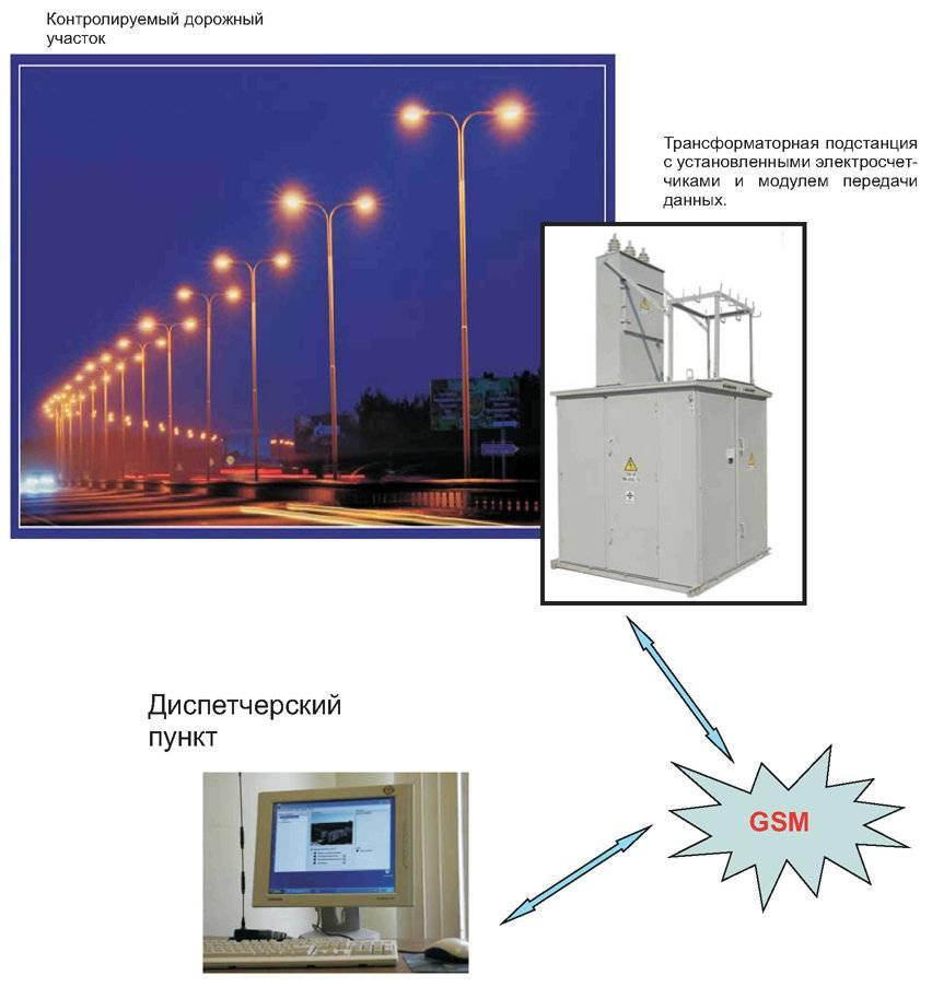 Автоматическое управление освещением – это просто