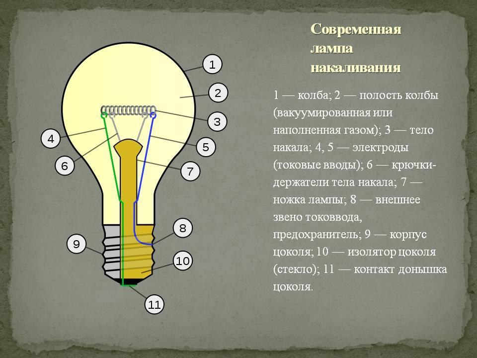 История освещения: рассмотрим подробно