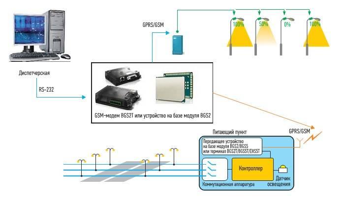 Как сделать автоматическое управление освещением