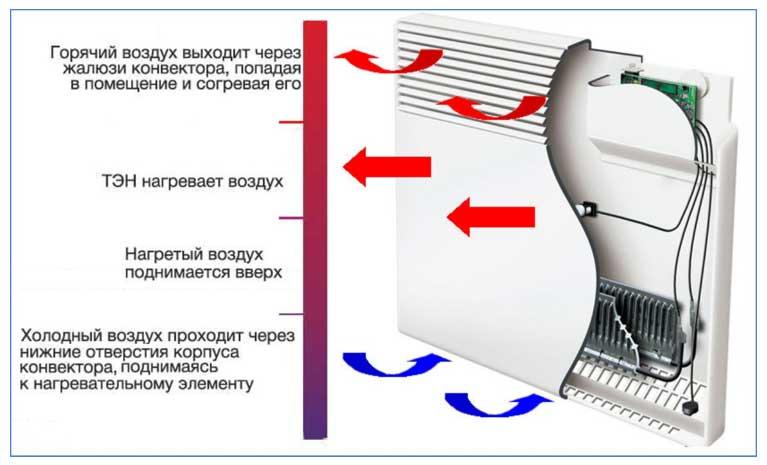 Какой конвектор лучше: электрический или газовый, как правильно выбрать, рейтинг лучших
