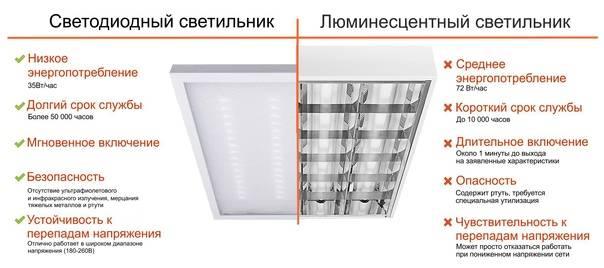 Монтаж освещения: инструкция и основные правила