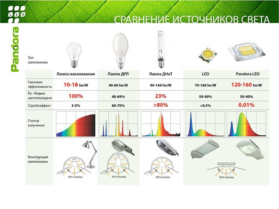Цветовая температура (к) и индекс цветопередачи (cri)