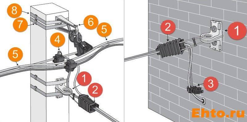 Трубостойка для ввода сип - 7 этапов работы, чертеж, размеры