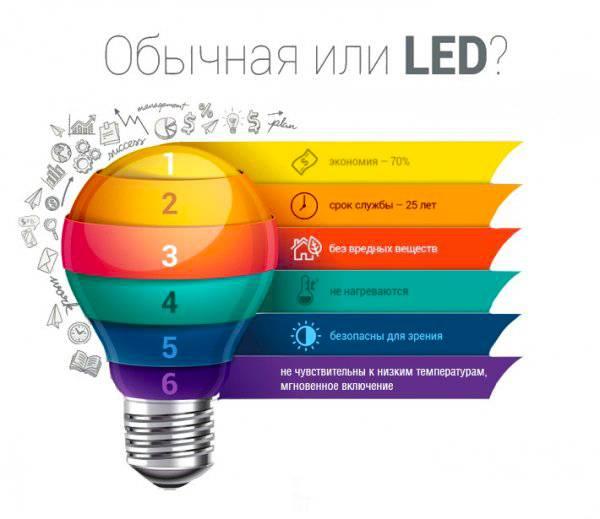 Реальный срок службы светодиодных ламп и светильников