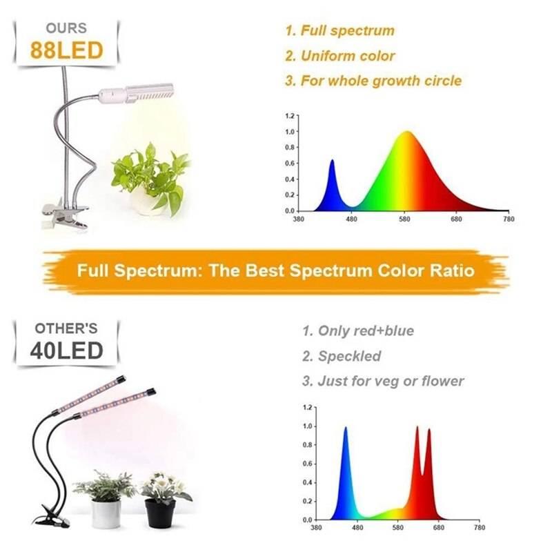 Светодиодное освещение для растений – создание необходимого микроклимата