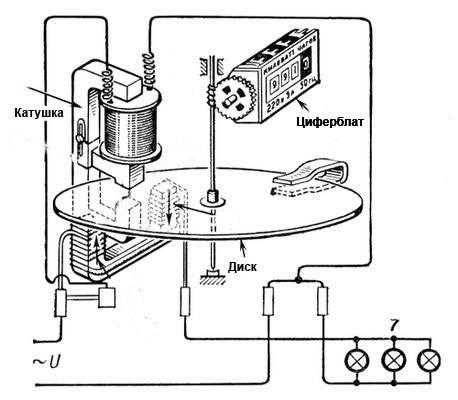 Схема подключения однофазного электросчетчика в частном доме и квартире (пример для счетчиков меркурий)