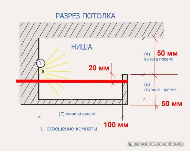 Особенности, плюсы и минусы светодиодных панелей для потолка