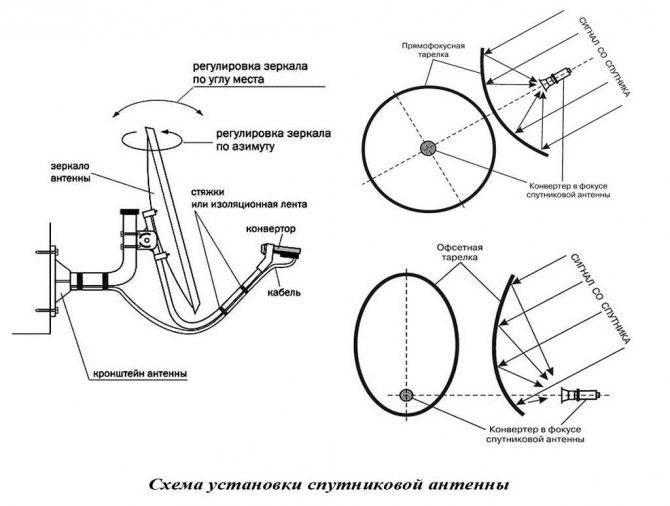 Настройка спутниковой антенны на 3 спутника amos - astra (sirius)- hotbird