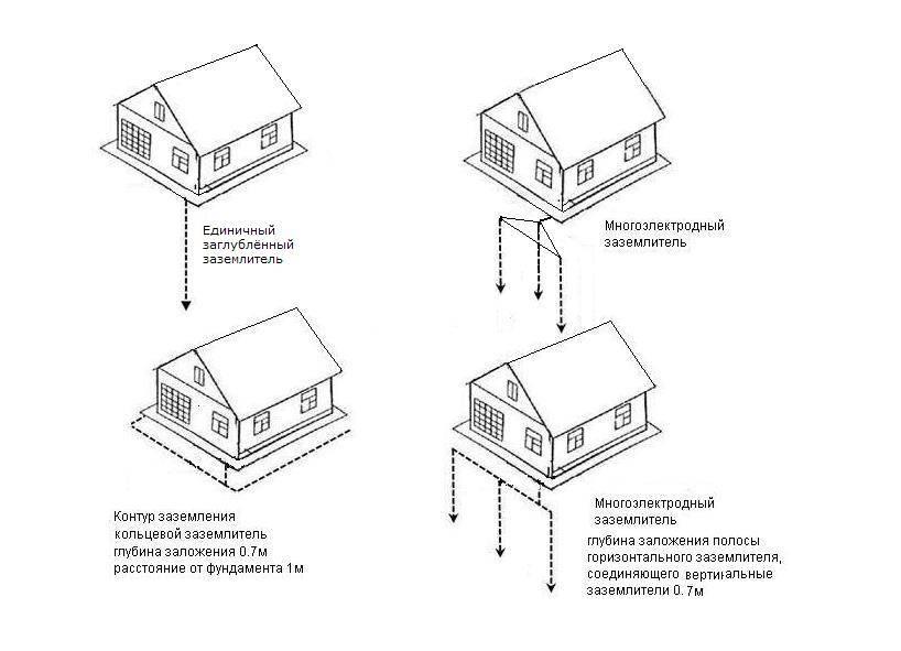 Заземление в частном доме 220в: как правильно сделать своими руками (схемы, контуры и требования) | partner-tomsk.ru