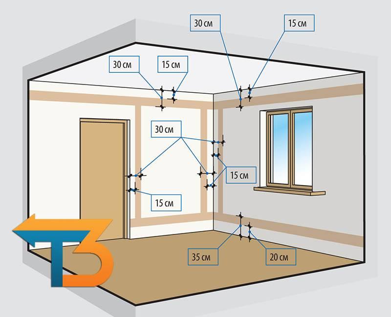 Какие кабеля использовать для скрытой проводки в квартире: типы, марки