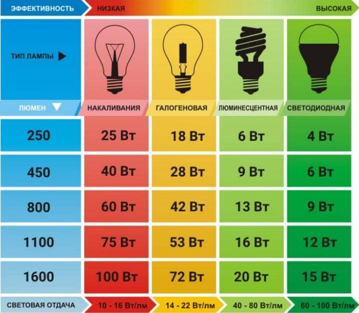 Сколько люмен в люминесцентной лампе 36 ватт?