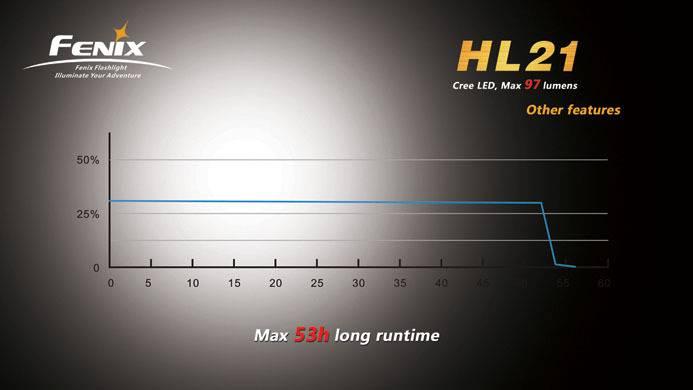 Характеристики светодиода cree xhp50 - led свет