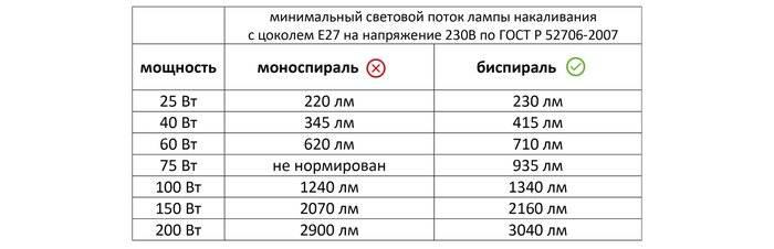 Светодиод 7 ватт это сколько – сравнительная таблица соотношения светового потока (люмен) к потребляемой мощности светильника (вт) для светодиодных ламп, ламп накаливания и люминесцентных ламп. 20-200