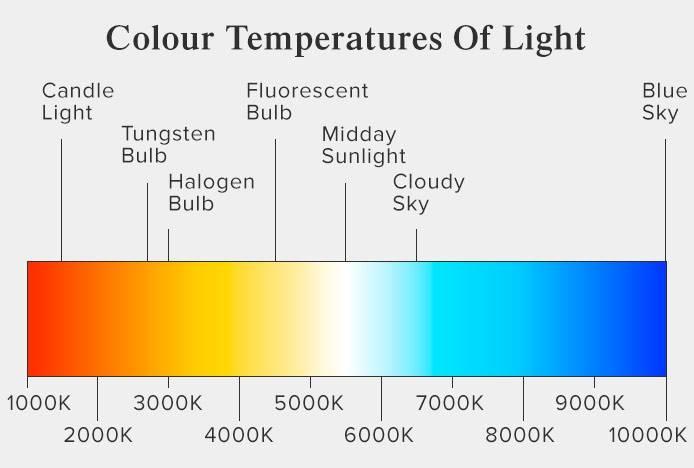 Цветовая температура: что такое,какую выбрать,маркировка и таблицы