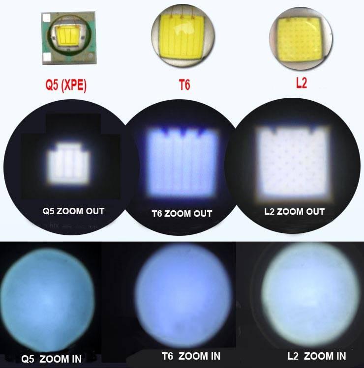 Характеристики светодиода cree xm-l2 u2 и u3