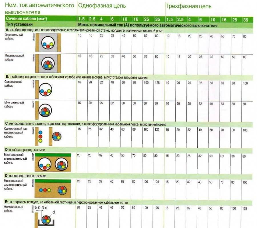 Таблица для выбора автоматических выключателей для однофазной и трехфазной сети